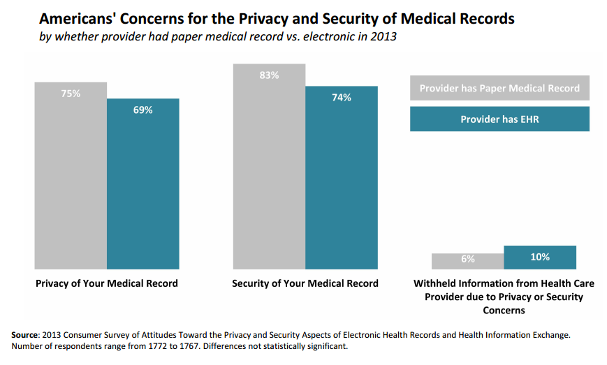 70% of Patients Want EHR Data Sharing Despite Security Concerns