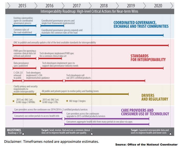 Onc health it interoperability roadmap stresses data standards such as real time case reporting disease surveillance and disaster response as well as data aggregation for research and value based payment that sciox Gallery