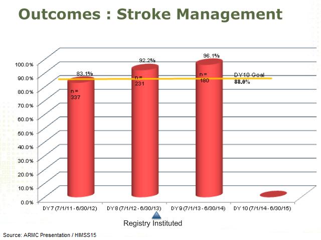 population health management, chronic disease management, cardiovascular disease