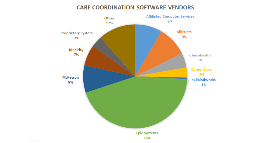 Which Vendors Lead the Healthcare Big Data Analytics Market?