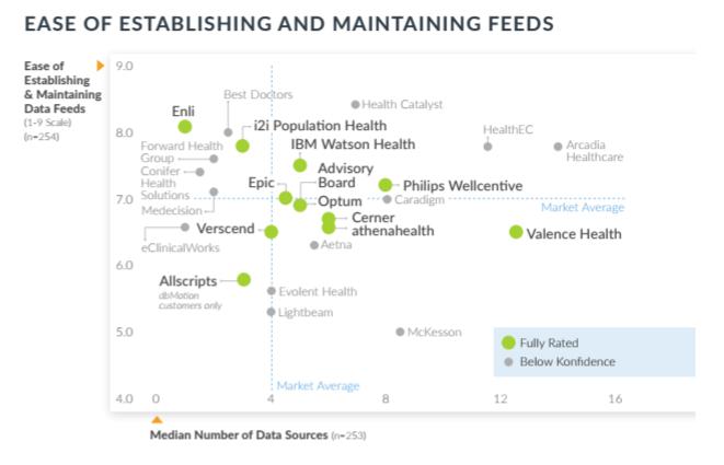 Epic, Cerner Get Middling Marks on Population Health Management