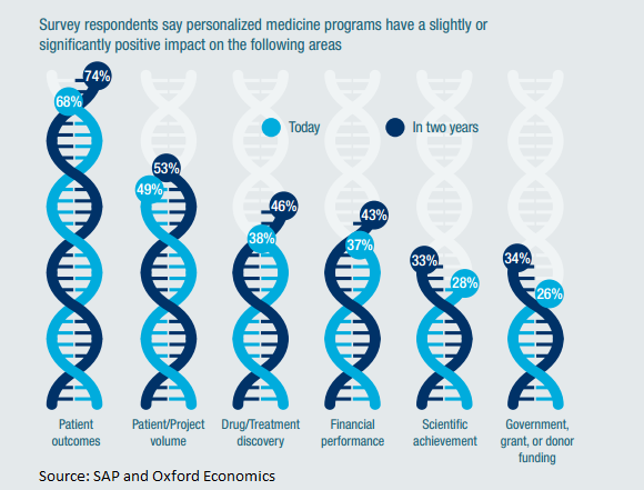 the benefits of personalized medicine By clemens suter-crazzolara, chief product expert, personalized medicine, sap personalized medicine is a revolution that is unfolding at this very moment.