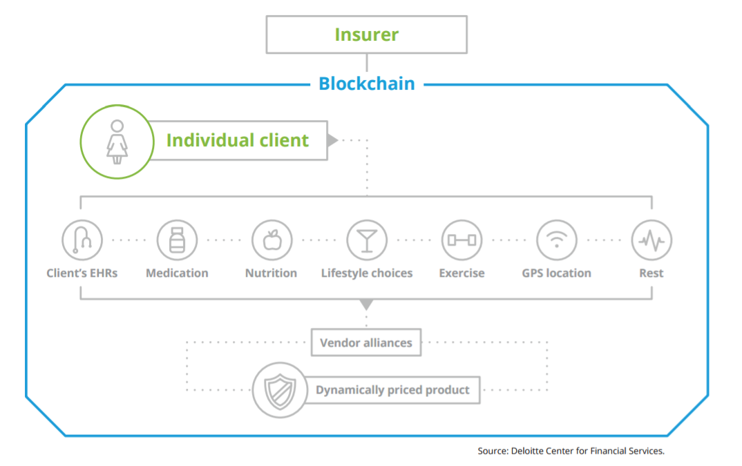 Insurance blockchain technology policies