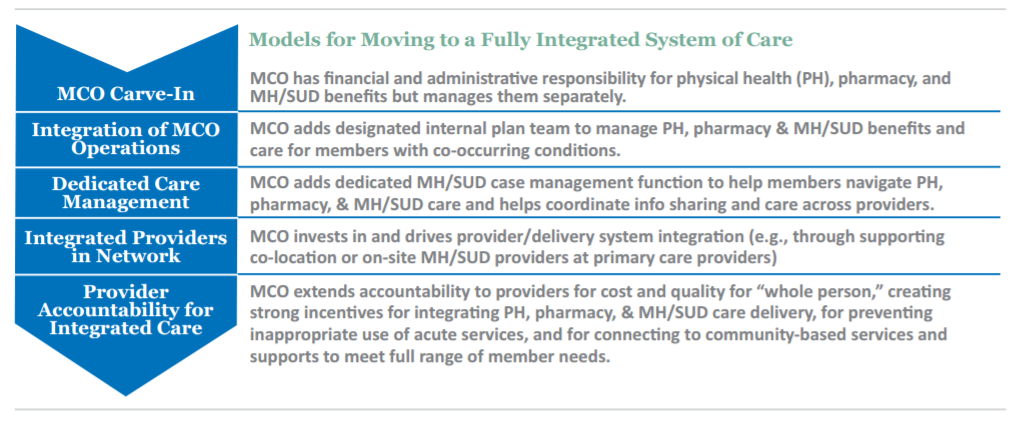 Medicaid Savings Require Integrated Physical, Mental Healthcare