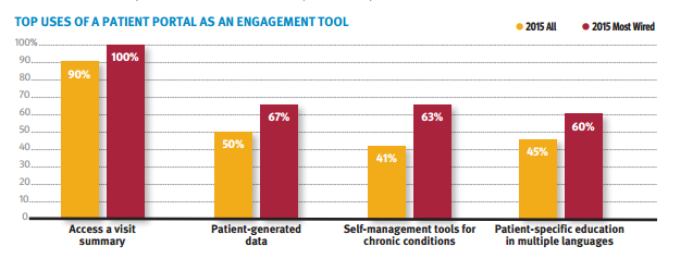 "Patient Engagement Key to Being Named a ""Most Wired"" Hospital"