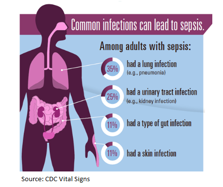 patient education plan for urinary sepsis infection If you have a urinary tract infection, it will be treated first medicine is one  treatment option that may relieve your bph symptoms your healthcare provider  also.
