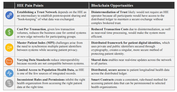Exploring The Use Of Blockchain For Ehrs Healthcare Big Data