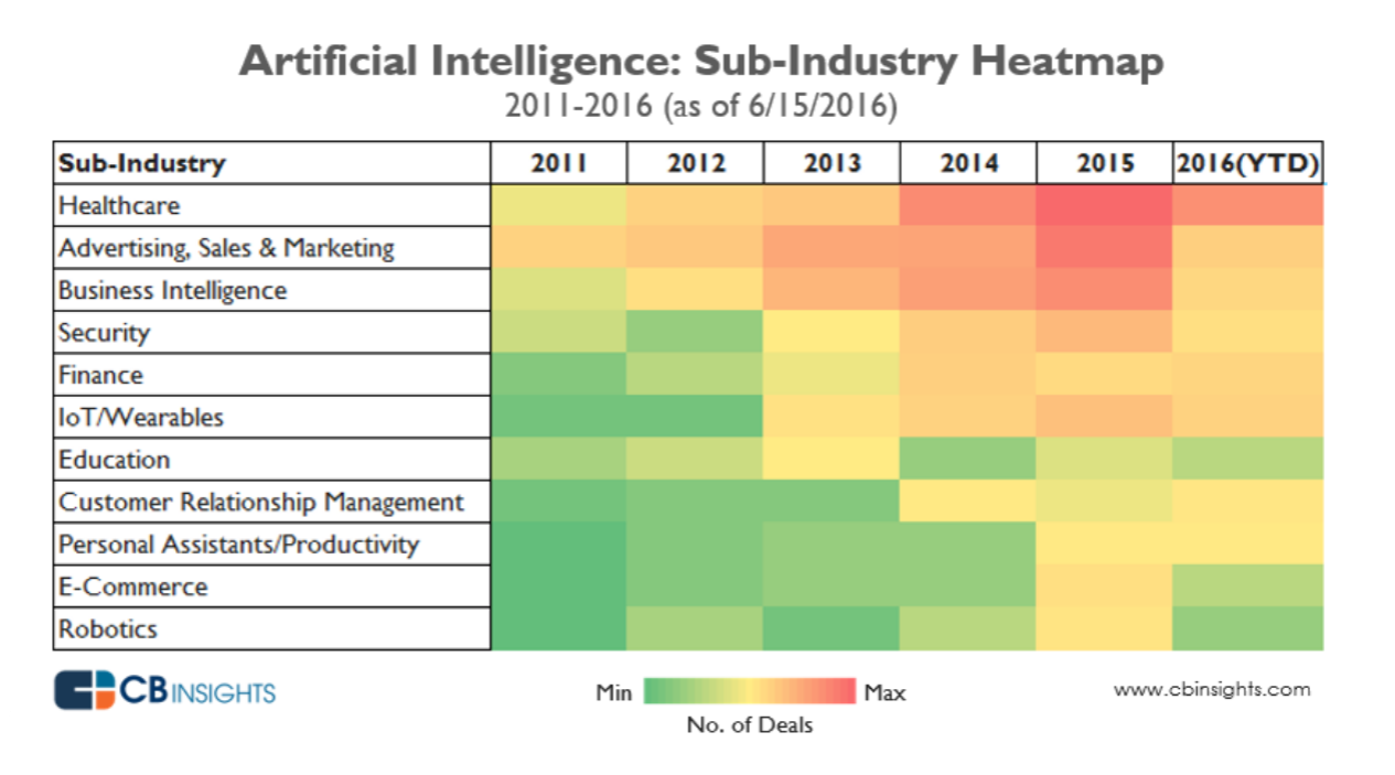 According to a 2016 report from CB Insights, healthcare AI startups are  beating out companies in every other industry in terms of the volume of  completed ...