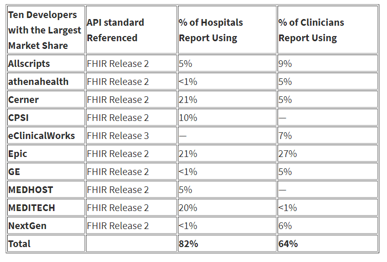 Fhir Is Blazing A Path To Patient Centered Data Driven Healthcare
