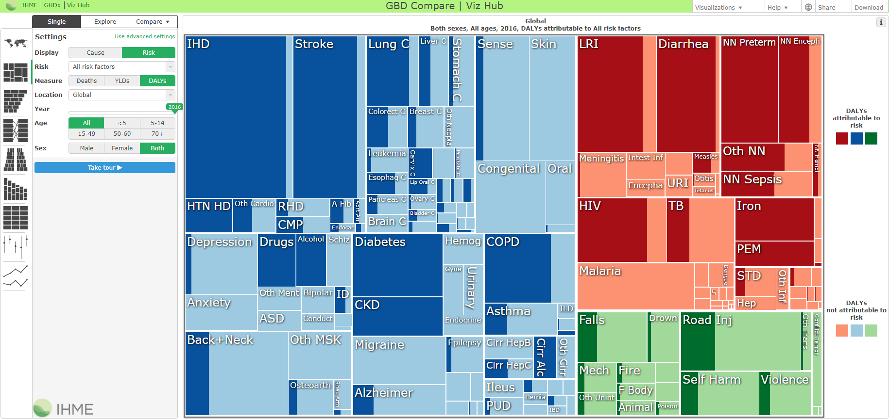 Using Visual Analytics, Big Data Dashboards for Healthcare