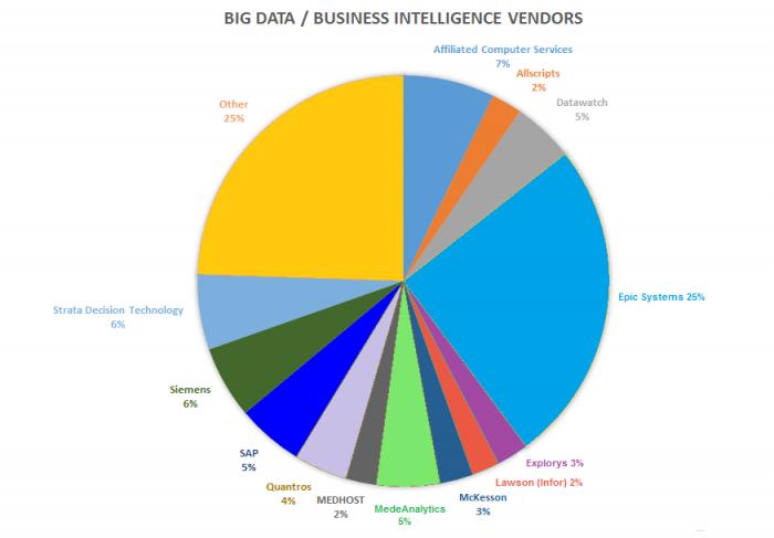 Business intelligence vendor adoption statistics from November, 2015