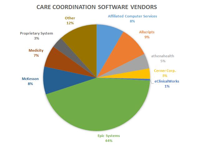 Care coordination vendor adoption statistics from November, 2015