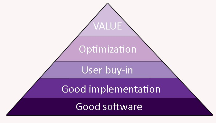 The EHR Hierarchy of Needs