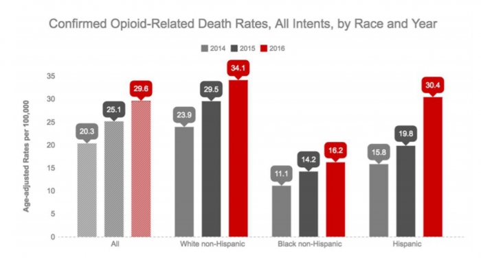 Opioid-related deaths by race in Massachusetts