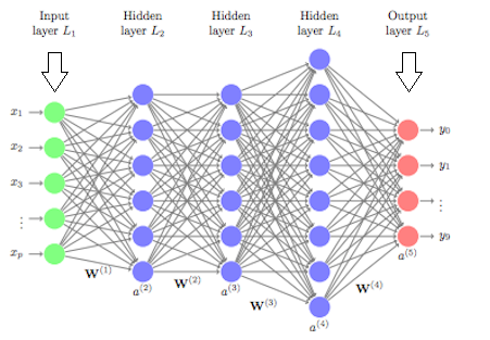 An illustration of a deep learning neural network