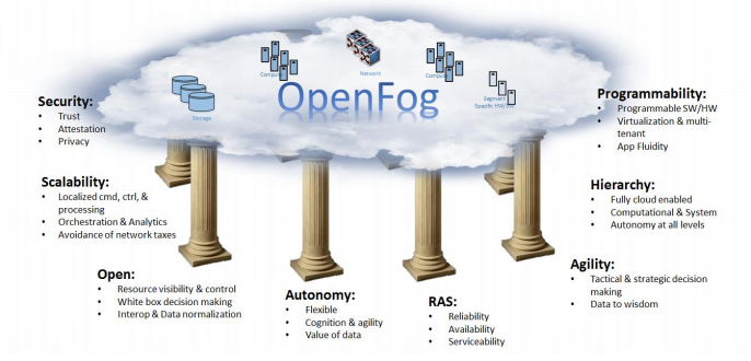 Image result for fog computing